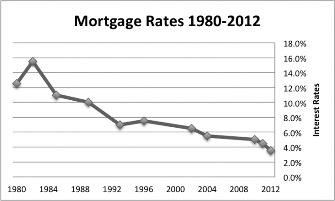 Mortgage Interest Rates Minneapolis