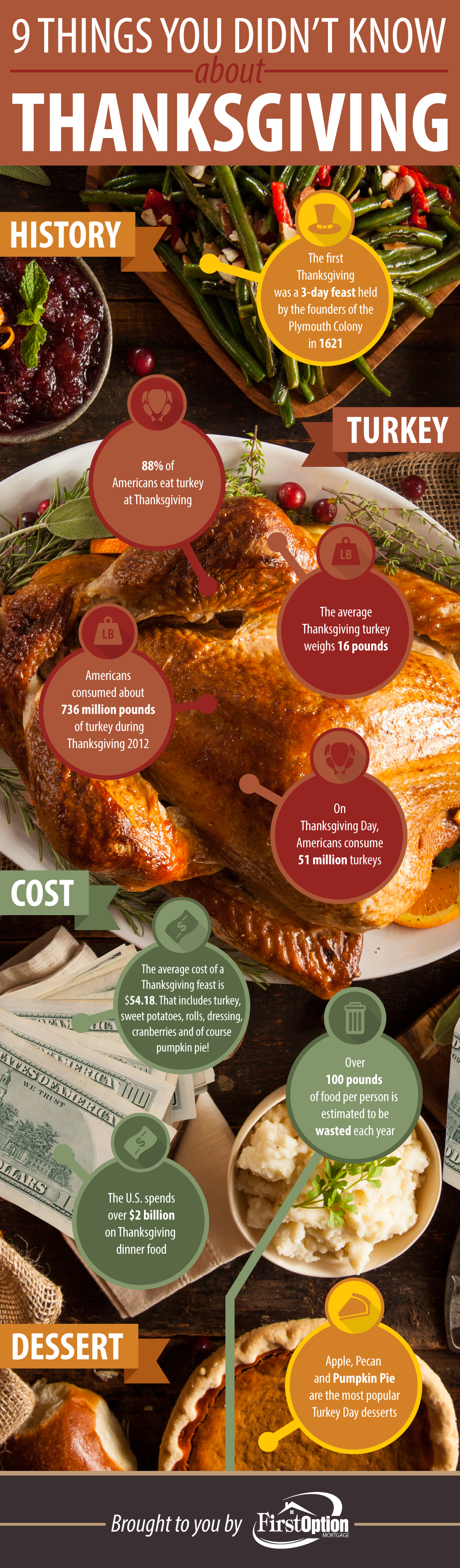 First Option Mortgage Thanksgiving Infographic