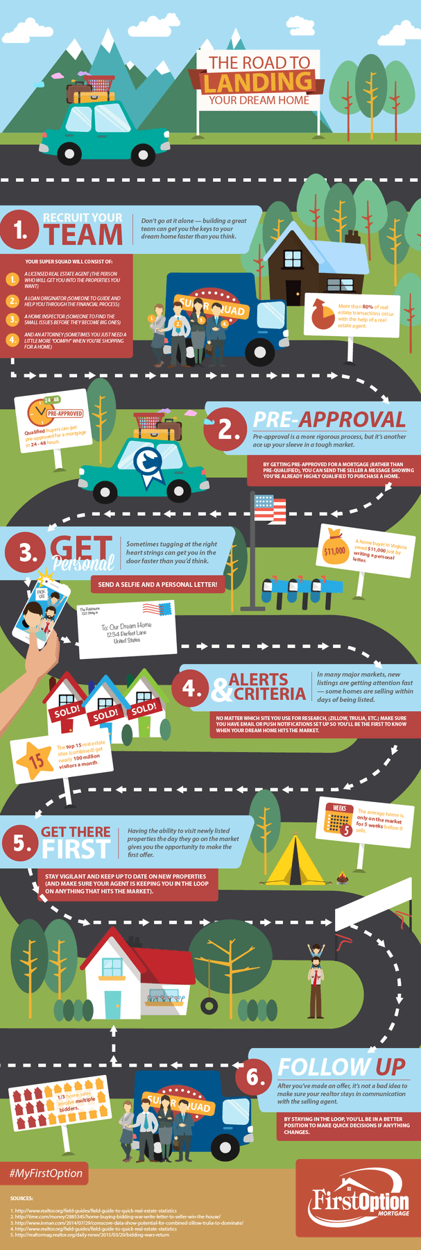 Six easy steps to buying a house. From getting a mortgage loan to making an offer.