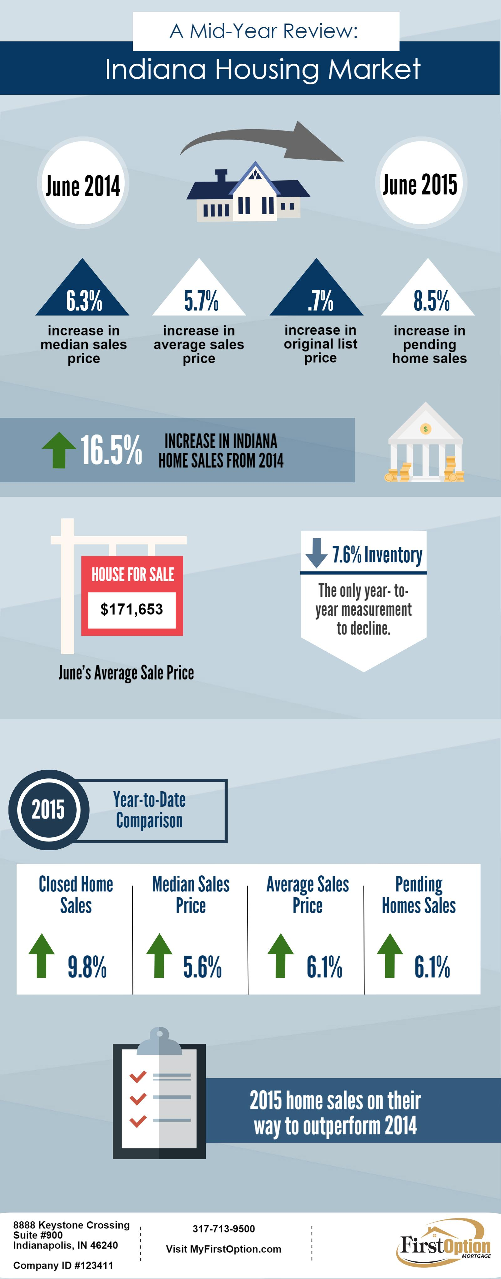 A Mid-Year Review on the Indiana Real Estate Market